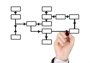 Using flowcharts to quickly communicate a process or procedure as an infographic